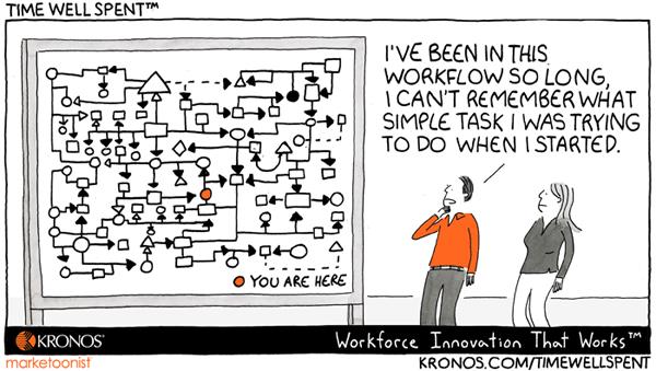 workflow HRTech