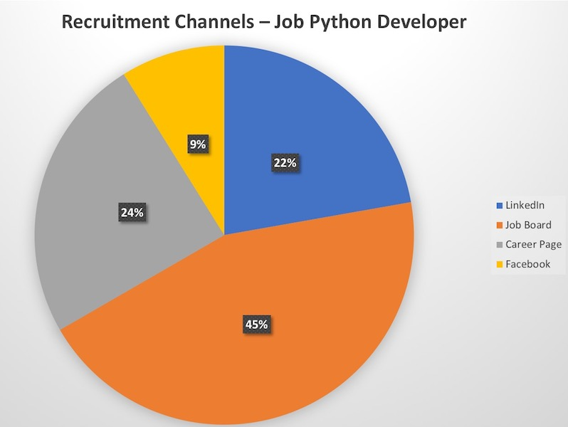 Recruitment Analytics Metric - Source of Hire