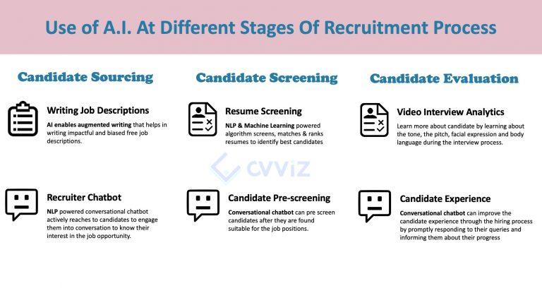 Using AI for recruiting at different stages of recruitment process