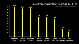 Recruitment Automation Report