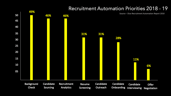 Dice Recruitment Automation Report 2018