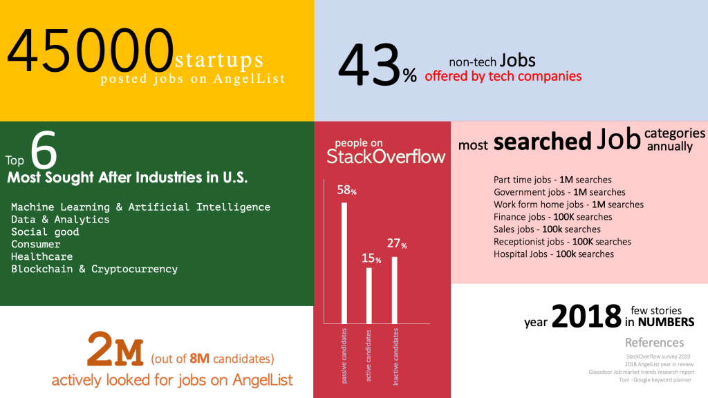 job search trends 2018