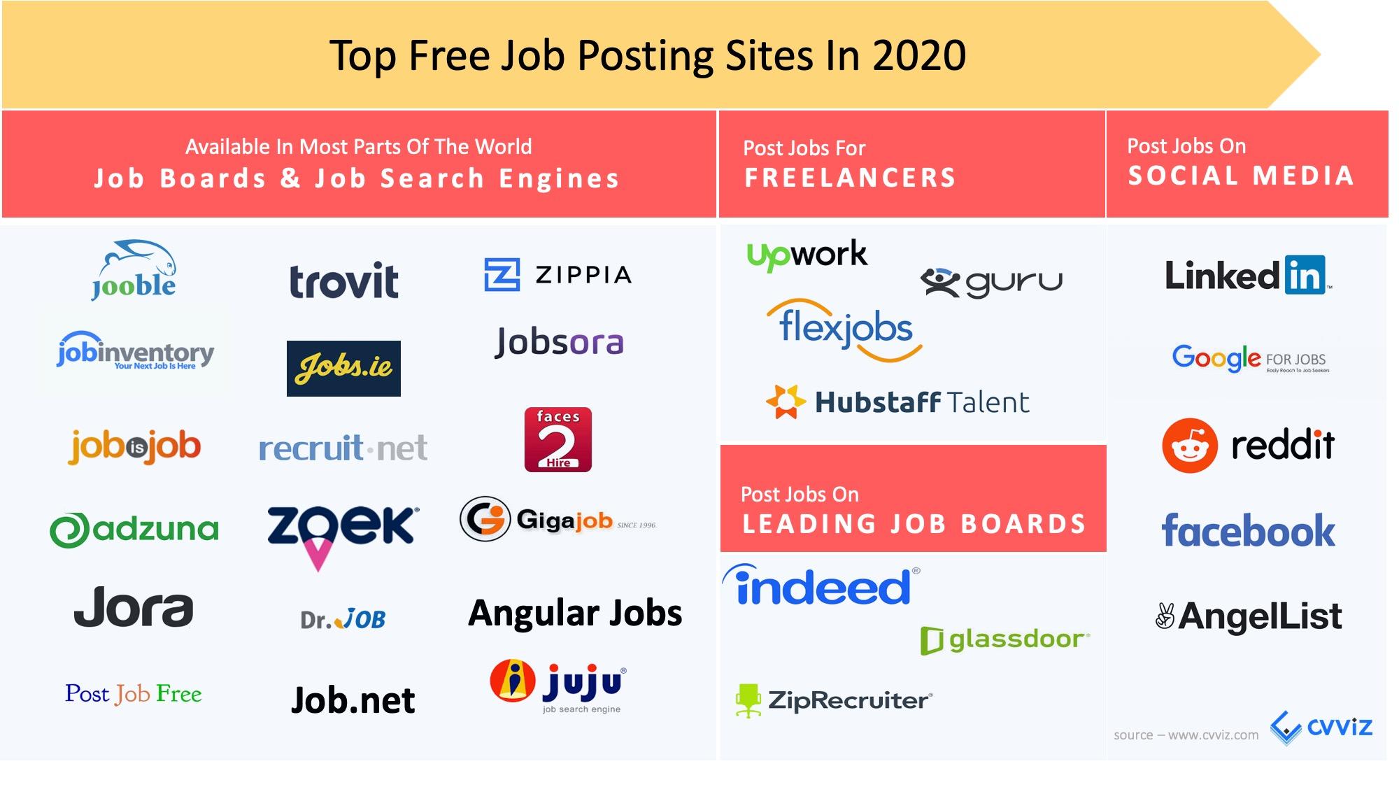 Free Job Posting Sites