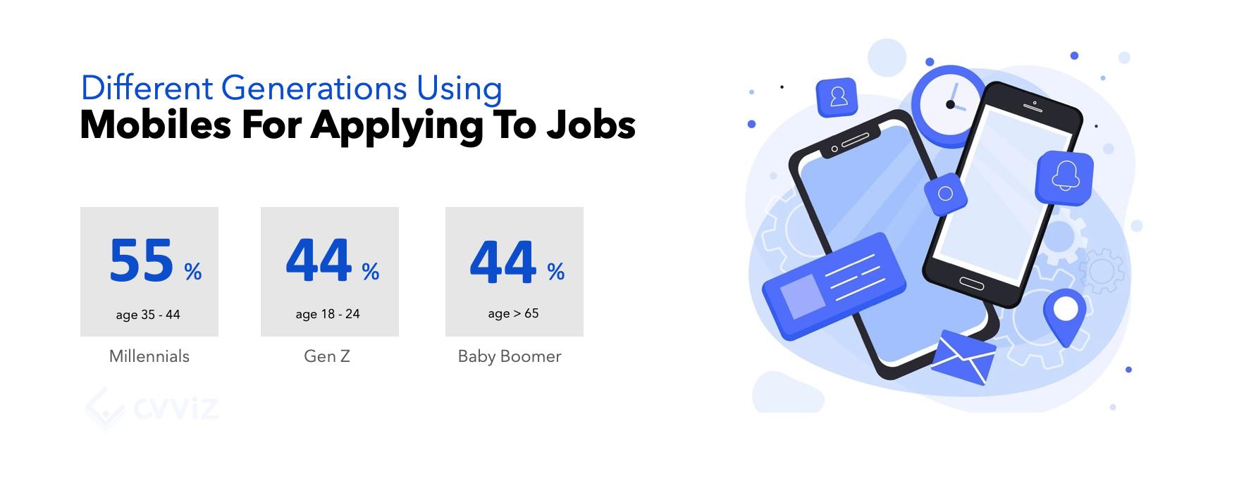 recruitment statistics 2019 mobile phone for jobs