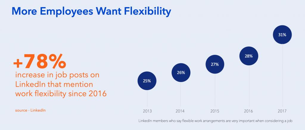 recruitment statistics 2019 work flexibility