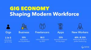 Gig economy shaping modern workforce