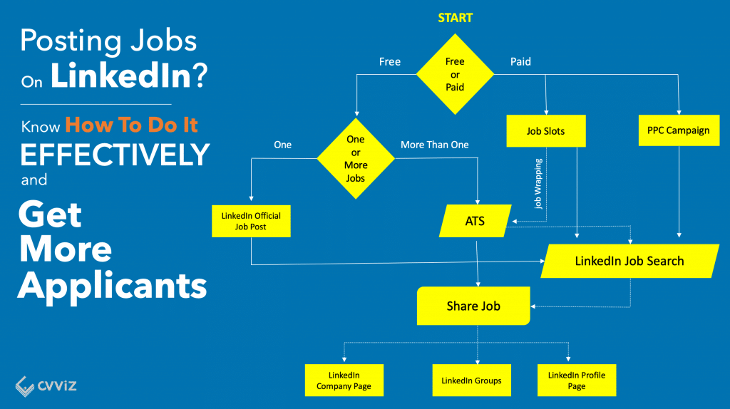 How to post a job on LInkedIn