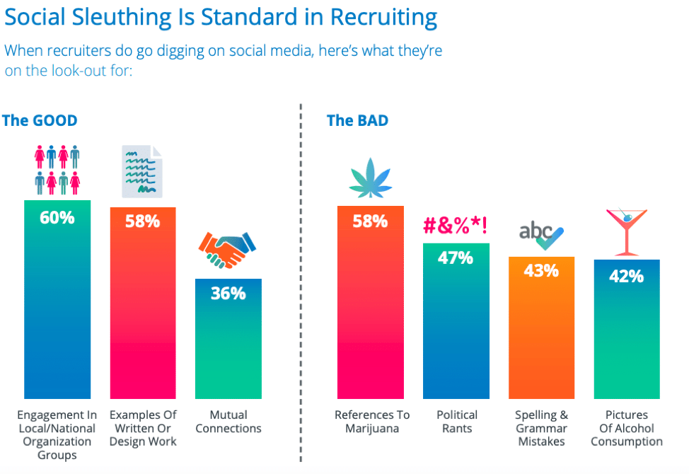 recruiters search for candidate information on social media