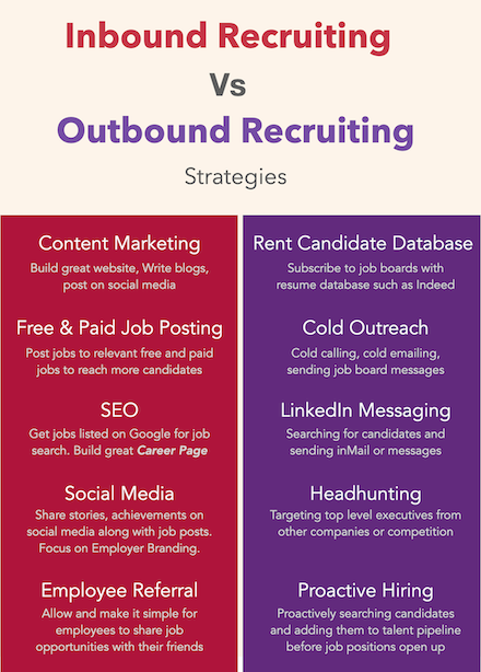 inbound recruiting vs outbound recruiting